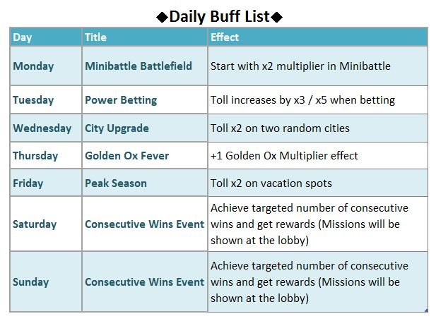 Click image for larger version  Name:Daily Buff List.JPG Views:1 Size:65.0 KB ID:139